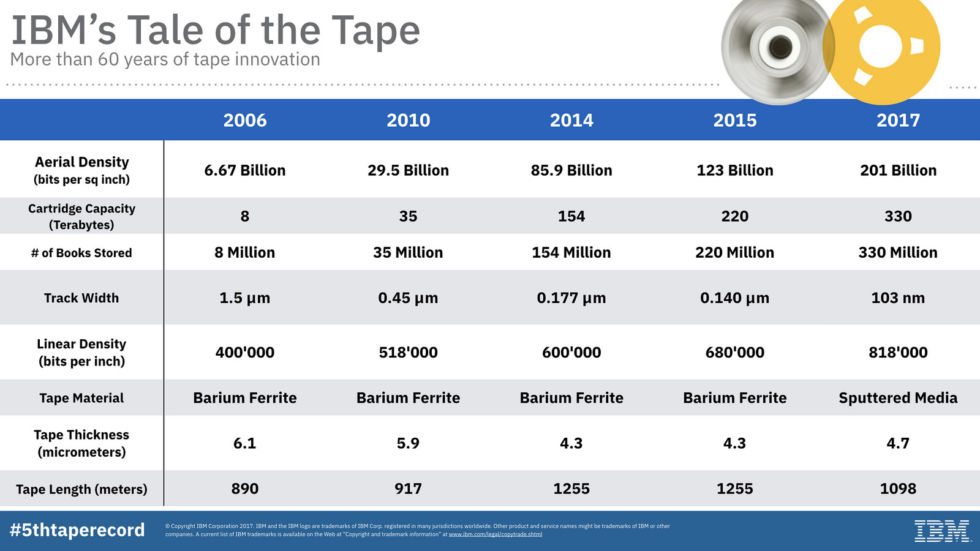 A quick rundown of IBM's various tape storage density records. Note that commercial tape cartridges max out at 15TB—so, less than the theoretical amount enabled by the 2010 breakthrough.