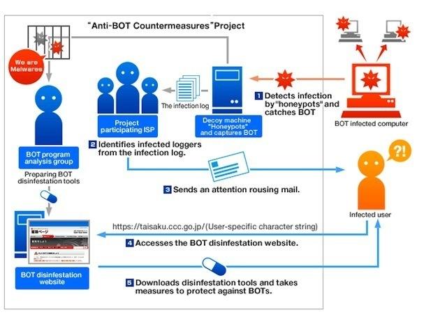 Cyber War/Guerre informatique - Page 2 Botnet-4e7b7a4-intro