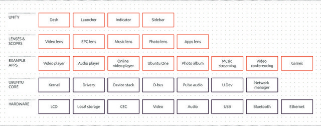 The Ubuntu TV architecture