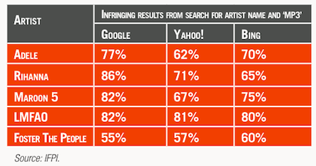 Many artist searches return infringing links