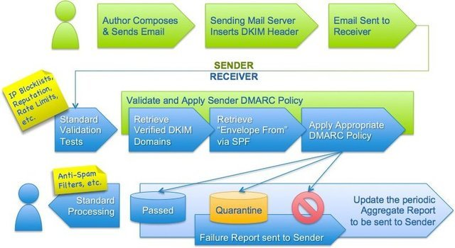 DMARC's position within the mail receipt process