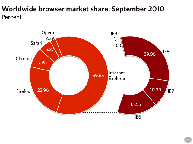 IE9 beta not enough to keep IE market share over 60% mark
