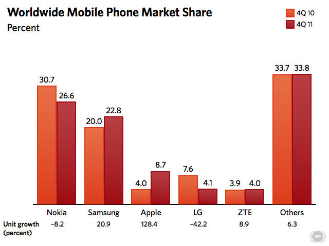 Apple now third largest mobile phone vendor as feature phones fade
